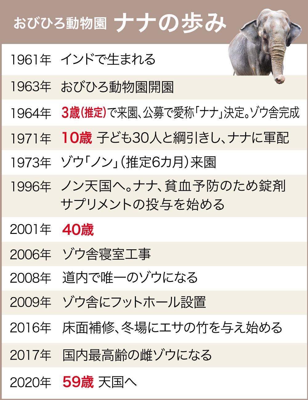 動物園のあるまちプロジェクト | 十勝毎日新聞電子版-Tokachi ...